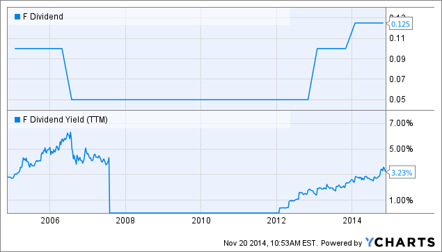 Moderngraham quarterly valuation of ford motor company for Ford motor dividend history