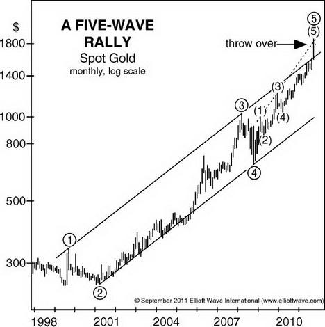 Gold 5-Wave Rally
