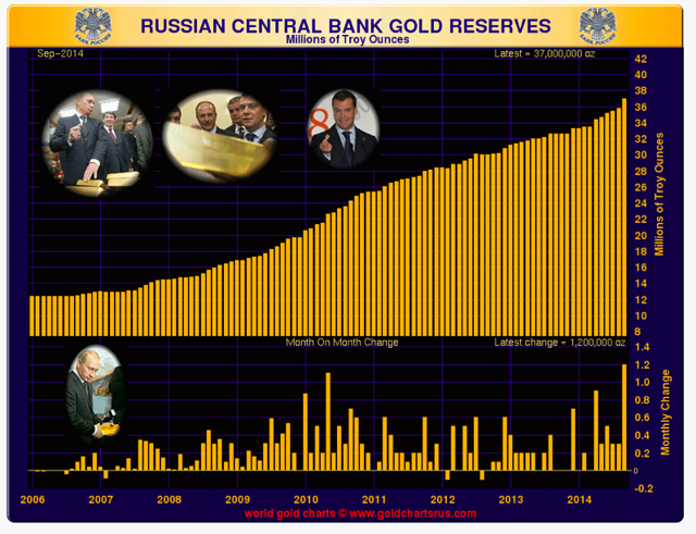Russian gold reserves