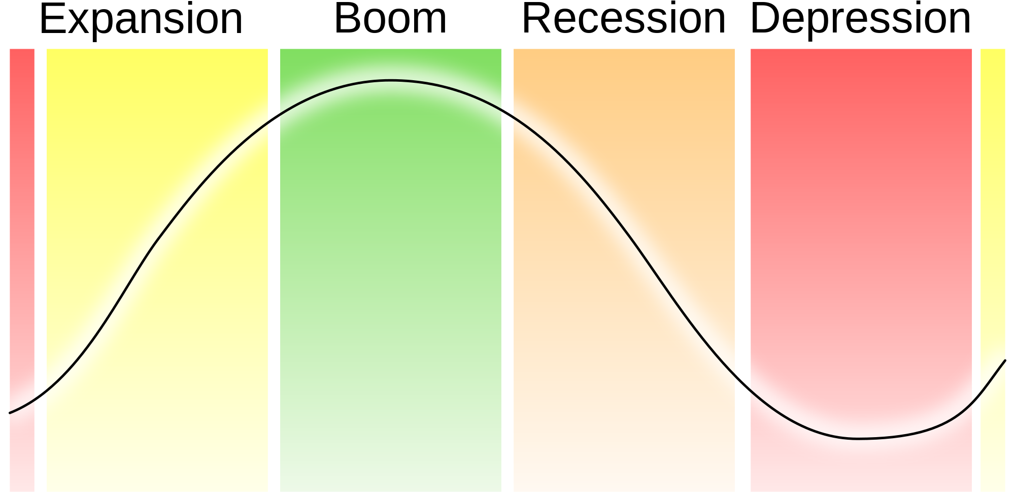 business cycles Business cycle is the upward and downward movements of economic activity over a period of time learn more at higher rock education where all of our economic lessons are free.