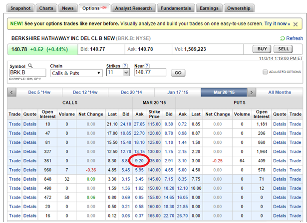 Brk B Stock Quote Brkb Stock Options  Rushabh Forex Services Pvtltd Gandhinagar
