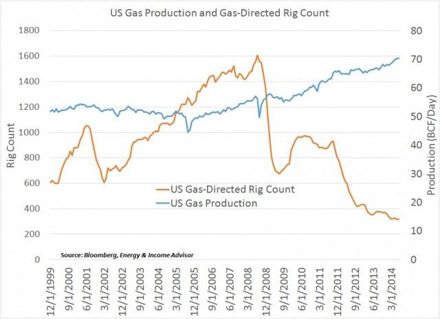 Prior The Shale Revolution A Decline In The Number Of Active Rigs Targeting Natural Gas Would Translate Into Lower Production Exactly What Happened When