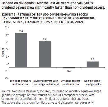 Growth of $1,000 Invested in S&P 500 Based on Dividend Policy