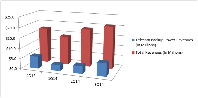 global telecom power systems market 2014 2018 As digital proliferates the telecommunications industry, incumbent telcos find themselves in the middle of a paradox finally, as technological breakthroughs accelerate, more and more new digital natives are entering the core telco market with innovative business models and technologies, leaving many incumbents to.