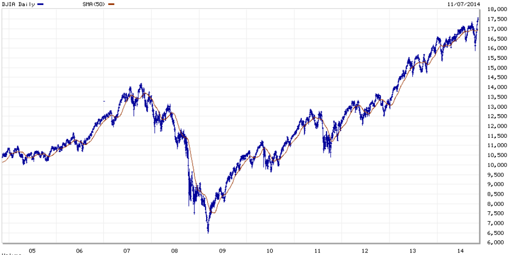 The Dow 30: Are We Up For Bubble Trouble? | Seeking Alpha