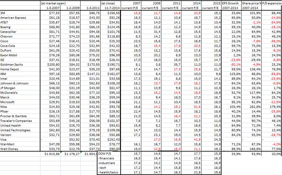 Dow jones industrial average up 12 straight days