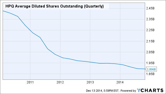 HPQ Average Diluted Shares Outstanding (Quarterly) Chart