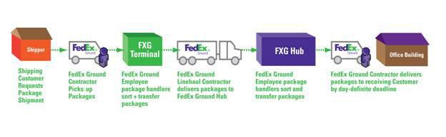 how to become a fedex independent contractor