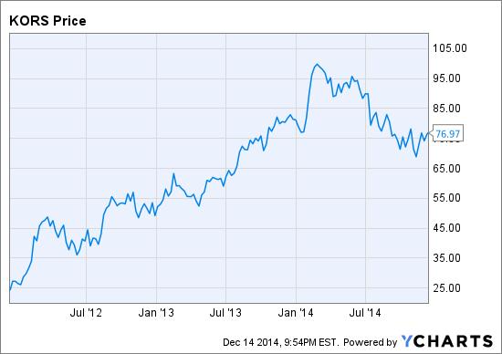 Michael Kors Holdings Ltd Historical Dividend Data