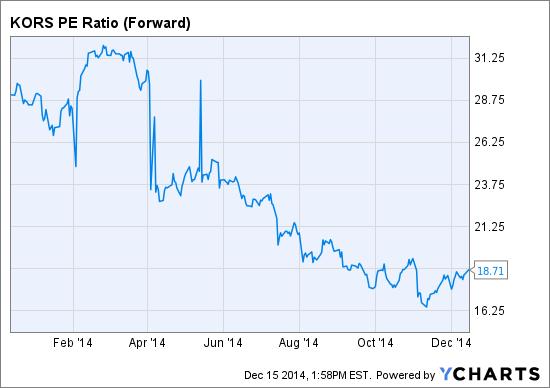 Michael Kors Holdings Ltd Historical Dividend Yield (TTM) Data