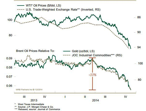 oil price and the dollar