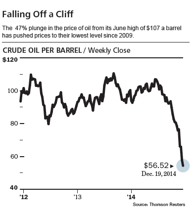 Crude Oil per Barrel