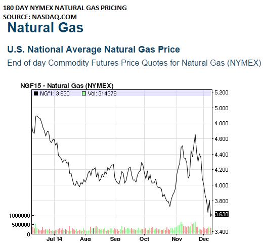 Direxion Daily Natural Gas