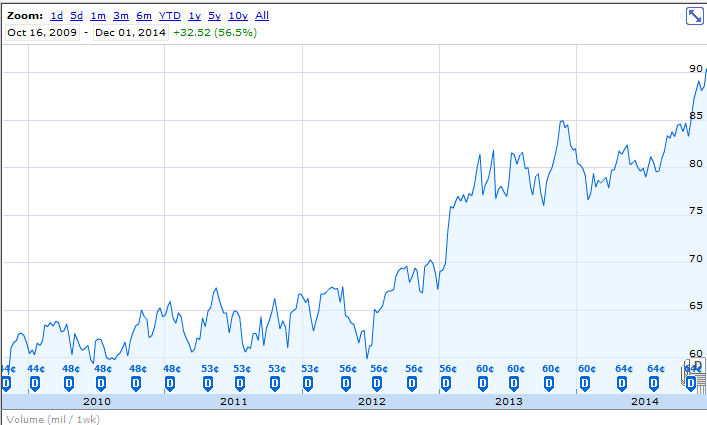 Procter & Gamble Stock Quote Why Procter And Gamble Is A Classic Buy And Hold Stock  Green