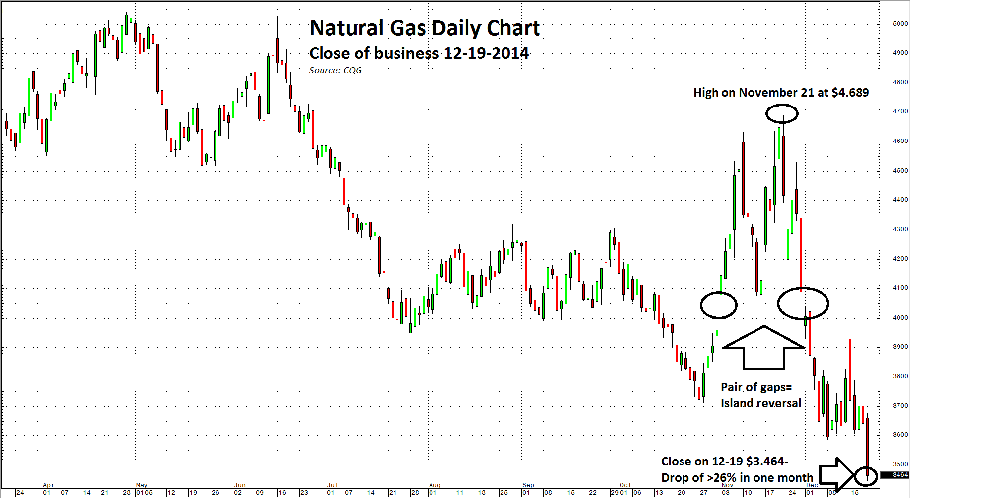 Closing Time For Natural Gas Futures