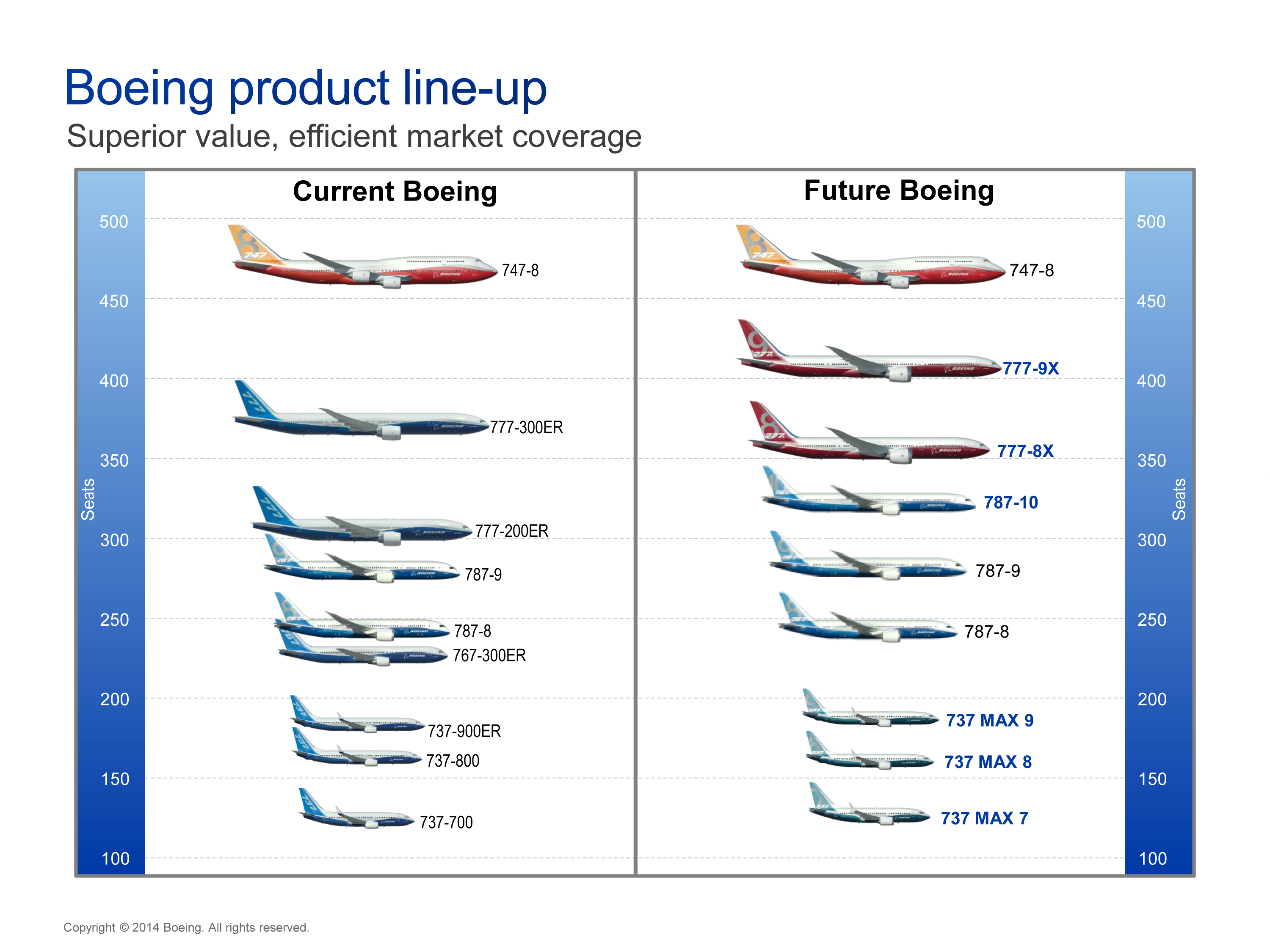 the boeing 767 from concept to production Boeing will increase 767 production in everett from 18 jets to 30 jets per year in 2017, adding about 150 jobs for assembly mechanics.