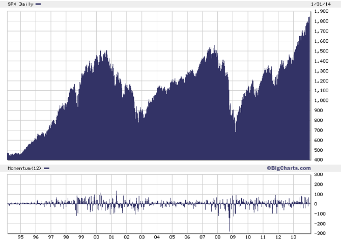 The Seven-Year Cycle in the S&P 500 Index