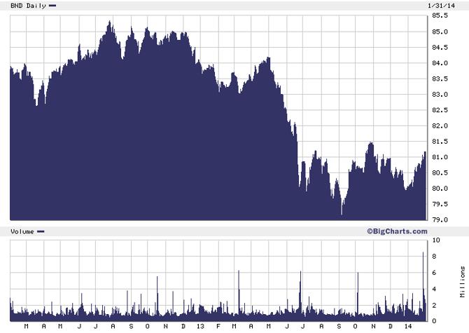 Bear market in bonds