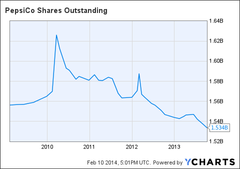 PEP Shares Outstanding Chart