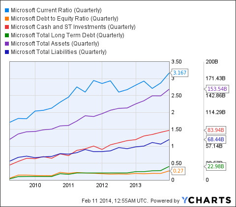MSFT Current Ratio (Quarterly) Chart