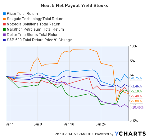 PFE Total Return Price Chart