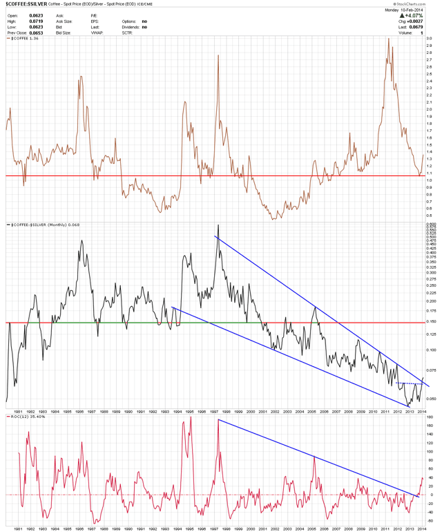 Coffee - Coffee/Silver ratio - Monthly
