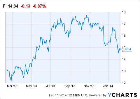 Ford stock dividends for Ford motor company stock dividends