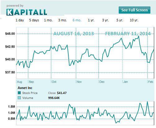 AVT chart Avnet