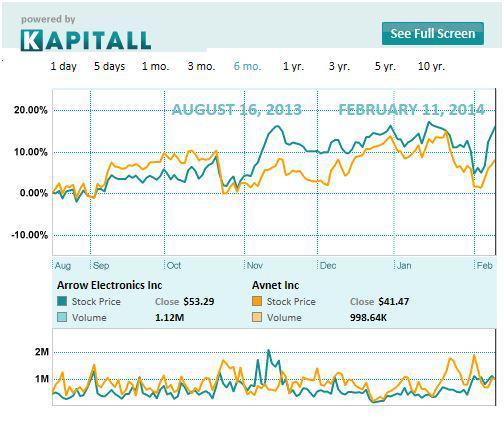 AVT ARW chart