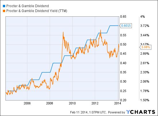 PG Dividend Chart