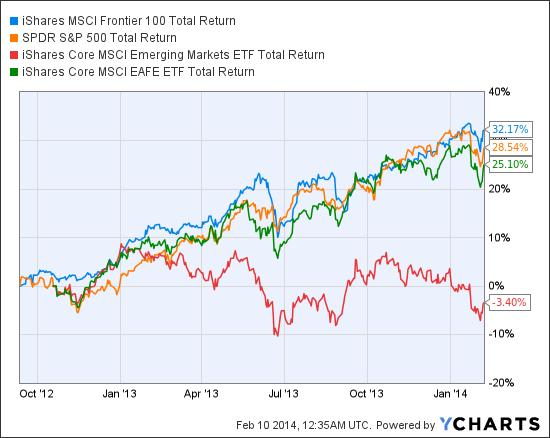 FM Total Return Price Chart