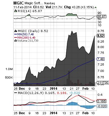 http://static.cdn-seekingalpha.com/uploads/2014/2/12/saupload_mgic_chart.png