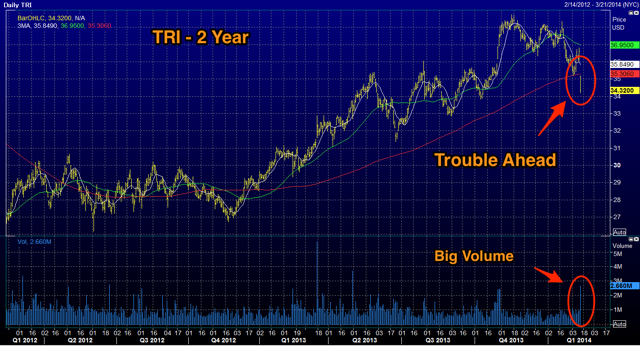TRI 2 Year - Source Reuters