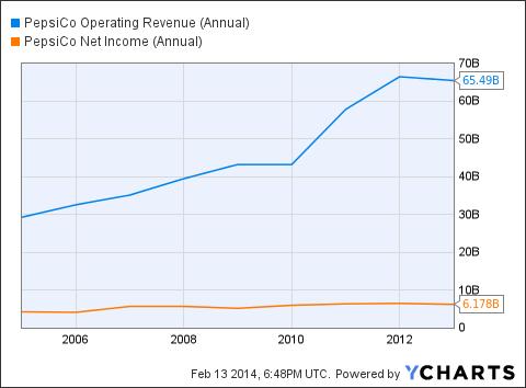 PEP Operating Revenue (Annual) Chart
