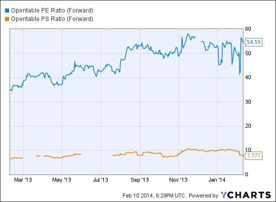 OPEN PE Ratio (Forward) Chart