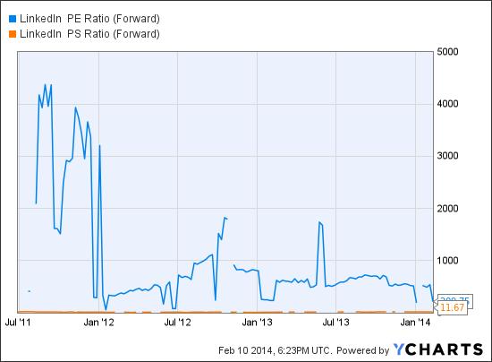 LNKD PE Ratio (Forward) Chart