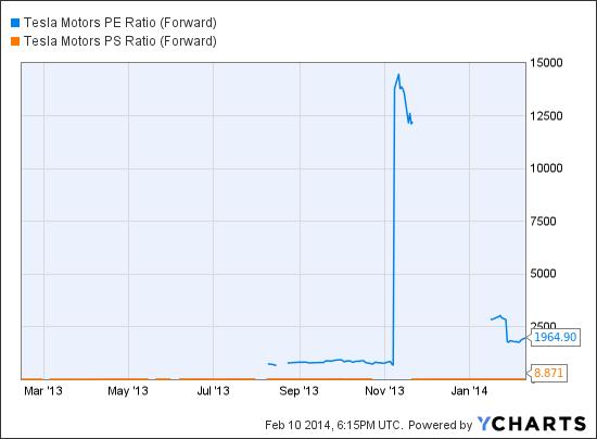 TSLA PE Ratio (Forward) Chart