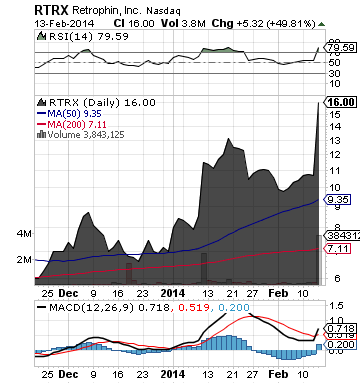 http://static.cdn-seekingalpha.com/uploads/2014/2/13/saupload_rtrx_chart.png