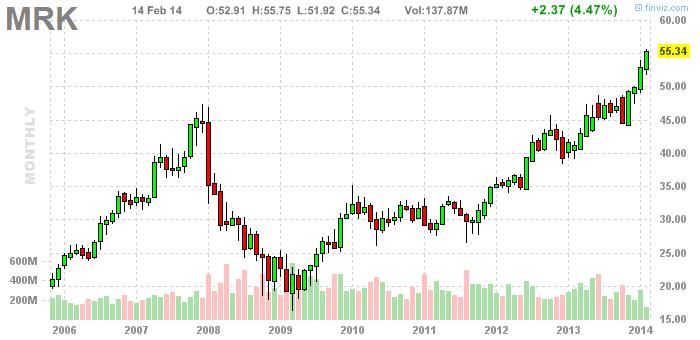 Mrk stock options