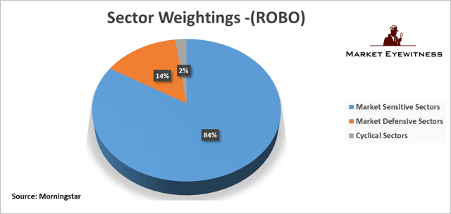 An Analysis Of The Robo Stox Global Robotics And