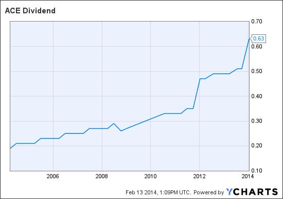 ACE Dividend Chart