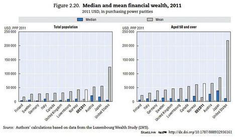 Median Mean Financial Wealth