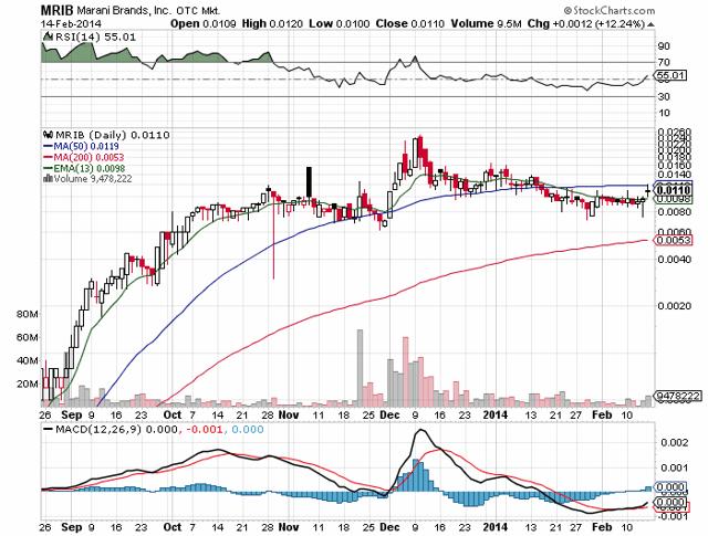 MRIB Chart- Stockcharts.com