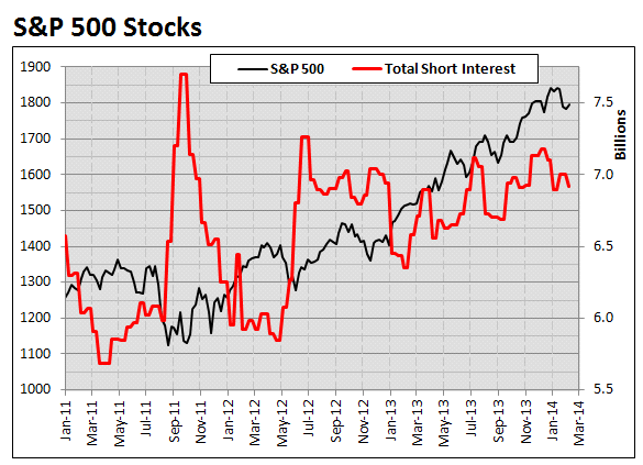 QQQ price and total short interest