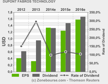 DuPont Fabros Technology, : EPS Dividend