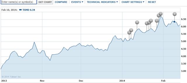 txmd graph
