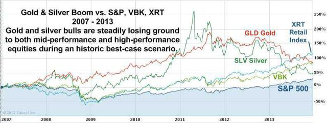Gold & Silver Boom vs. S&P and High-Performance ETFs