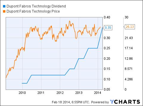 DFT Dividend Chart