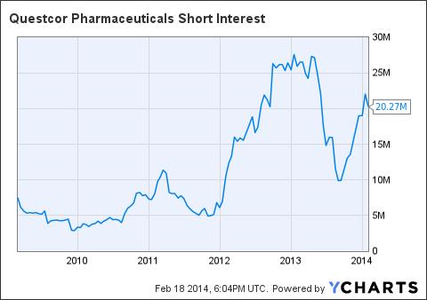 QCOR Short Interest Chart