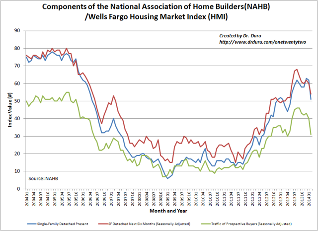 The upward momentum ends for the recovery in the Housing Market Index